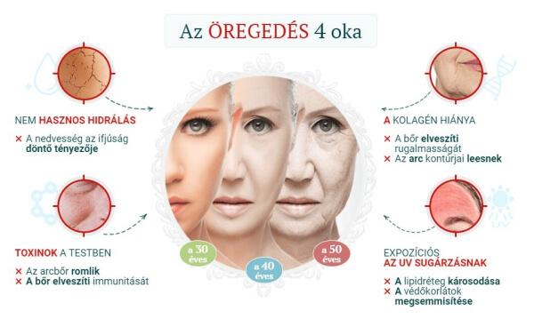 arcmaszk, anti-aging, ráncok