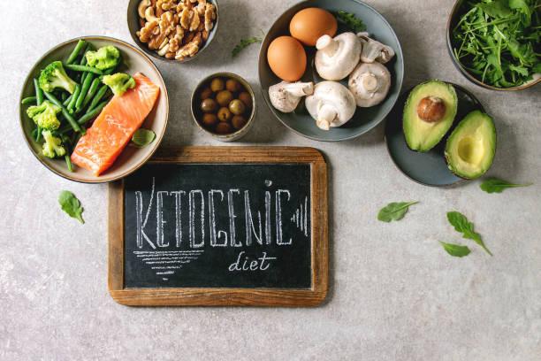 ketogén diéta, keto rend termékek